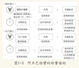 阿米巴经营的指标如图1-3所示.图片